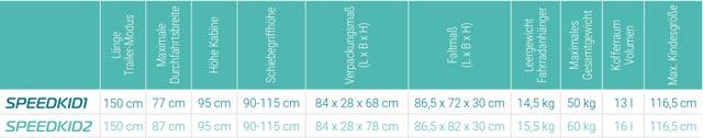 Speedkid 1 & 2 - Spezifikationen