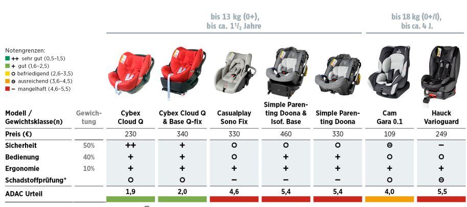 Kinderautositz Test 2015 (ADAC & Stiftung Warentest): Sitze bis 13 kg (0+)