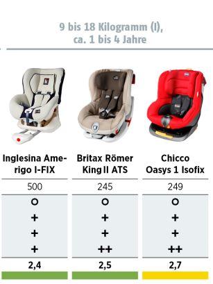 Kinderautositz Test 2015 (ADAC & Stiftung Warentest): Sitze 9 bis 18 kg (I)