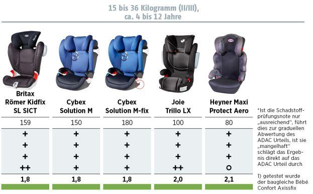 Autokindersitze Test 2015 (ADAC & Stiftung Warentest): Sitze 15 bis 36 kg (II/III)