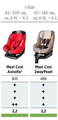 Kinderautositz Test 2015 (ADAC & Stiftung Warentest): Sitze 61 cm bis 105 cm (i-Size)