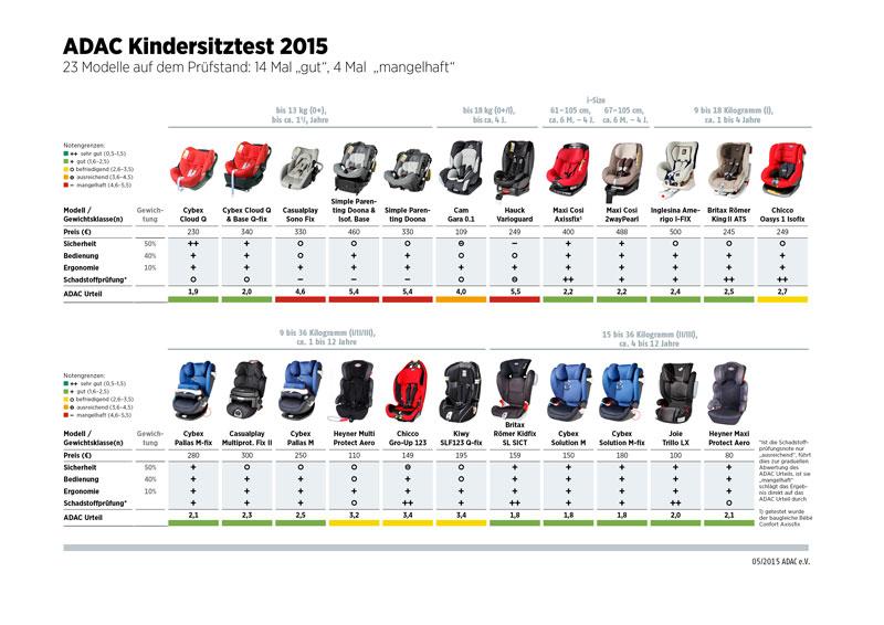 Kinderautositz Test-Übersicht 2015 von ADAC & Stiftung Warentest (Quelle: ADAC)